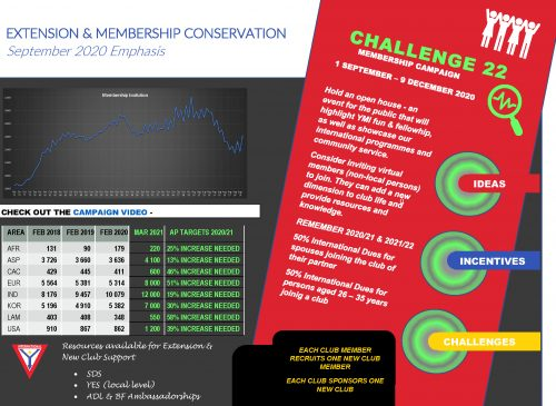 100 Days Membership Campaign